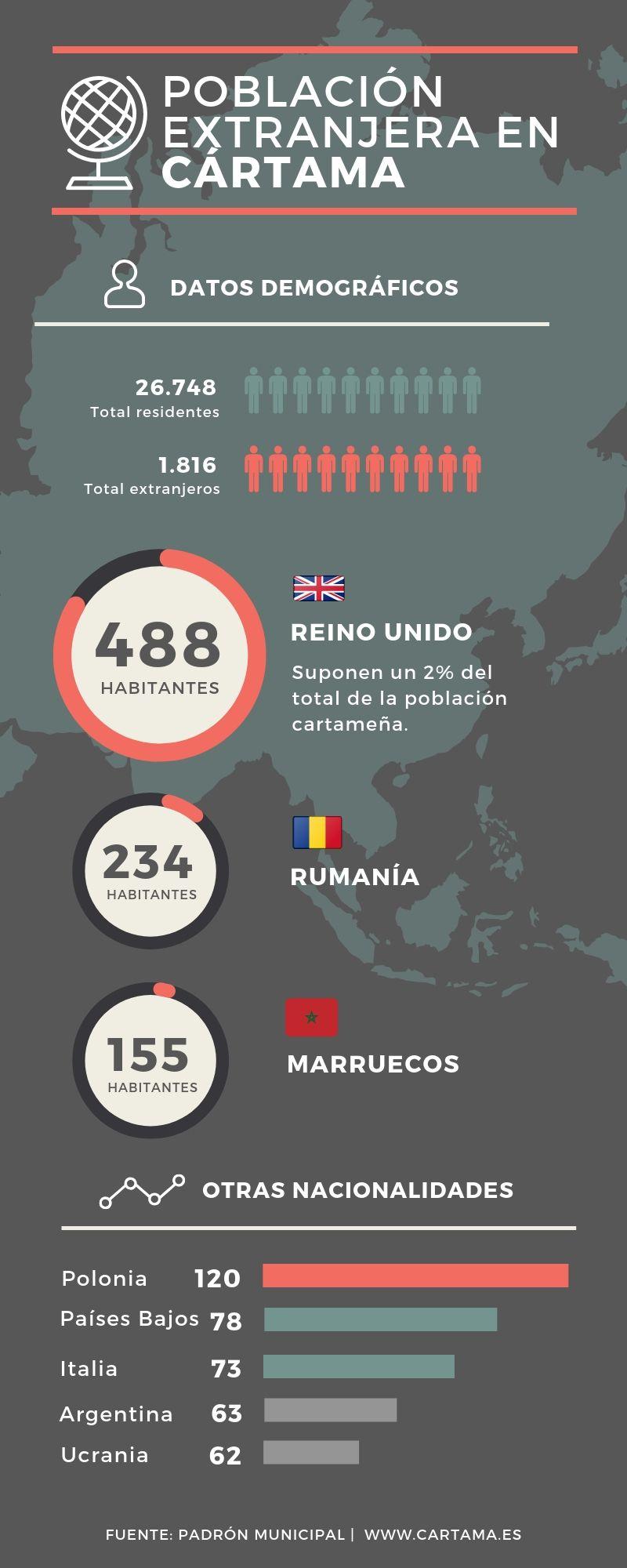 Población extranjera Cártama 2019